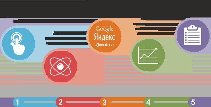 Раскрутка сайтов оптимизация сайтов проведенное поисковое продвижение сайта яндексе обеспечит бесперебойный приток новых клие